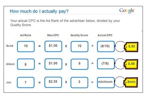 cpc adwords