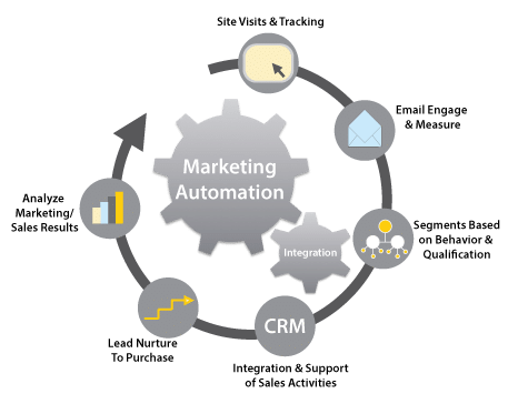 marketing automation a verc hubspot CRM