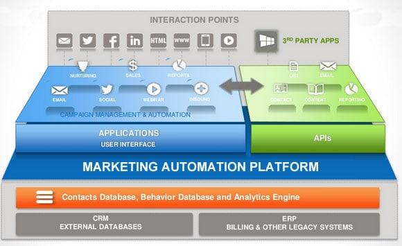 Marketing automation : comment et quoi automatiser ?
