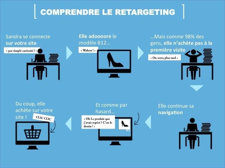 Retargeting Remarketing - Stratégie Inbound Marketing