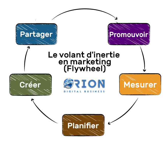 volant inertie (FlyWheel) en marketing numérique