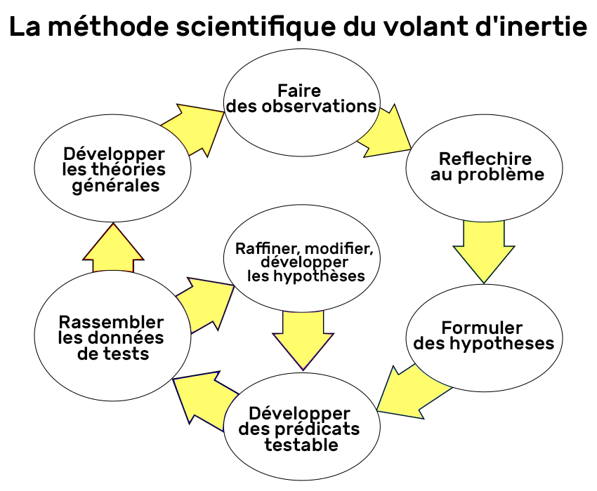 FlyWheel : la methode scientifique
