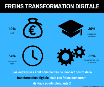 freins transformation digital